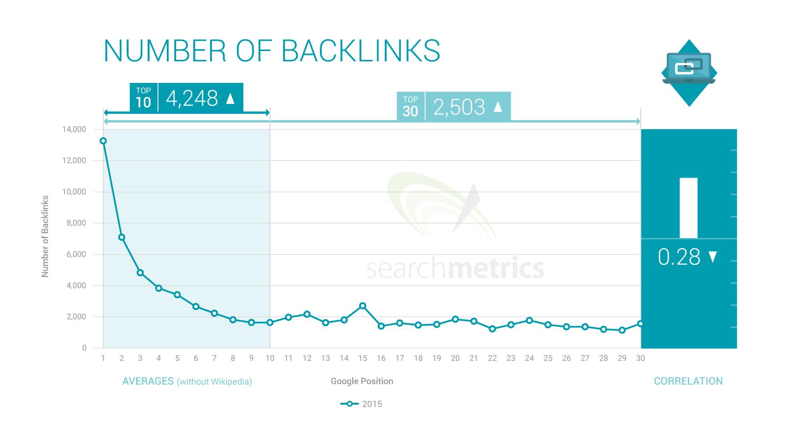 backlinks_number-of-backlinks