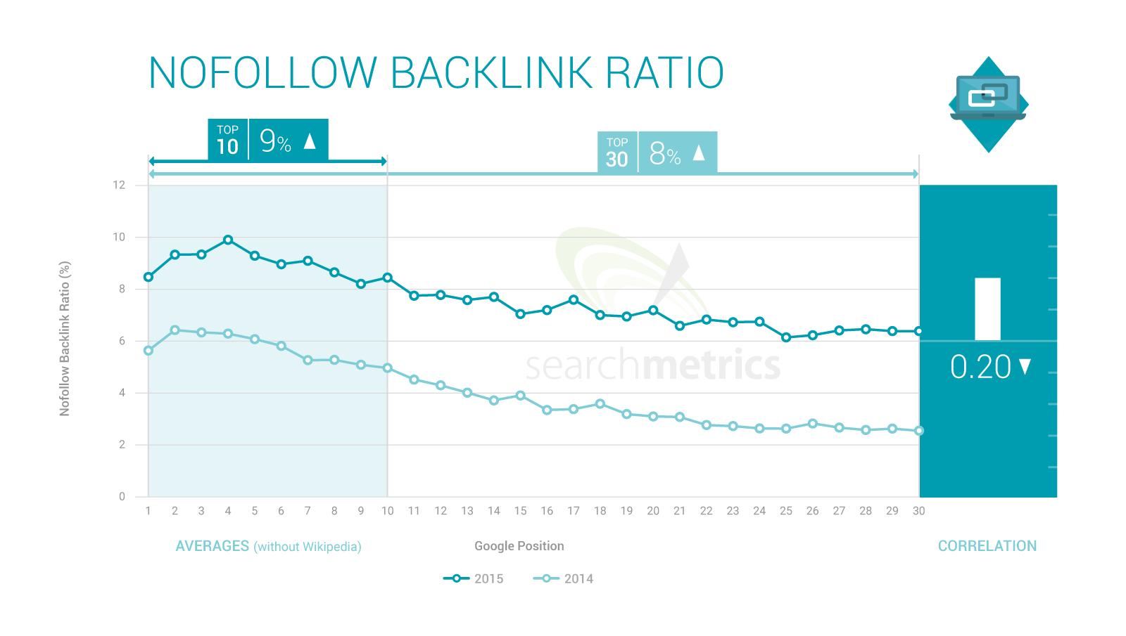 backlinks_ratio-nofollow
