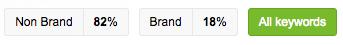 seo brand vs seo non brand